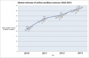 Airline service fee revenue, including checked baggage fees, a la carte services and other ancillary sales increased from $22.6 billion in 2010 to an estimated $42.6 billion this year.