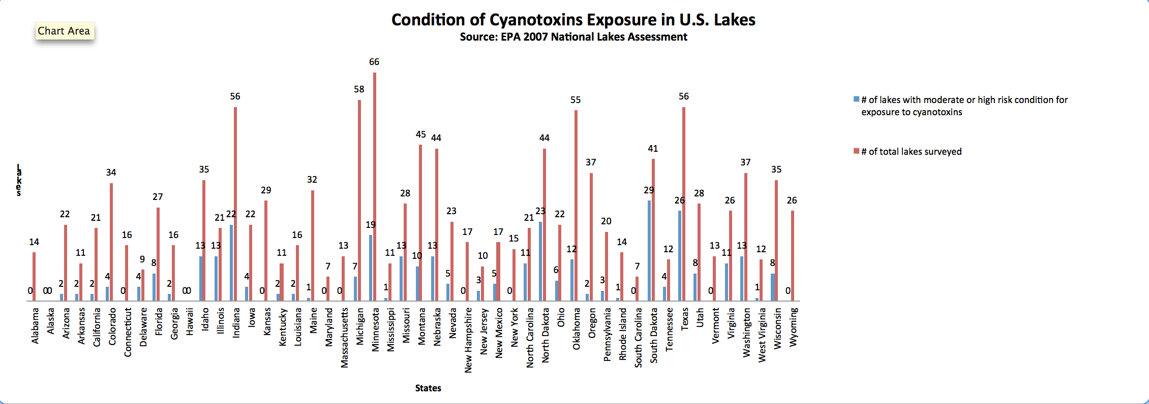 According to the World Health Organization, lakes are considered to have moderate to high health risk if the number of cyanobacteria in the water is equal to or greater than 20,000 cells/mL. The following data shows the number of lakes surveyed by EPA in 2007 and their conditions. Data source: EPA. (Yinmeng Liu/MNS)
