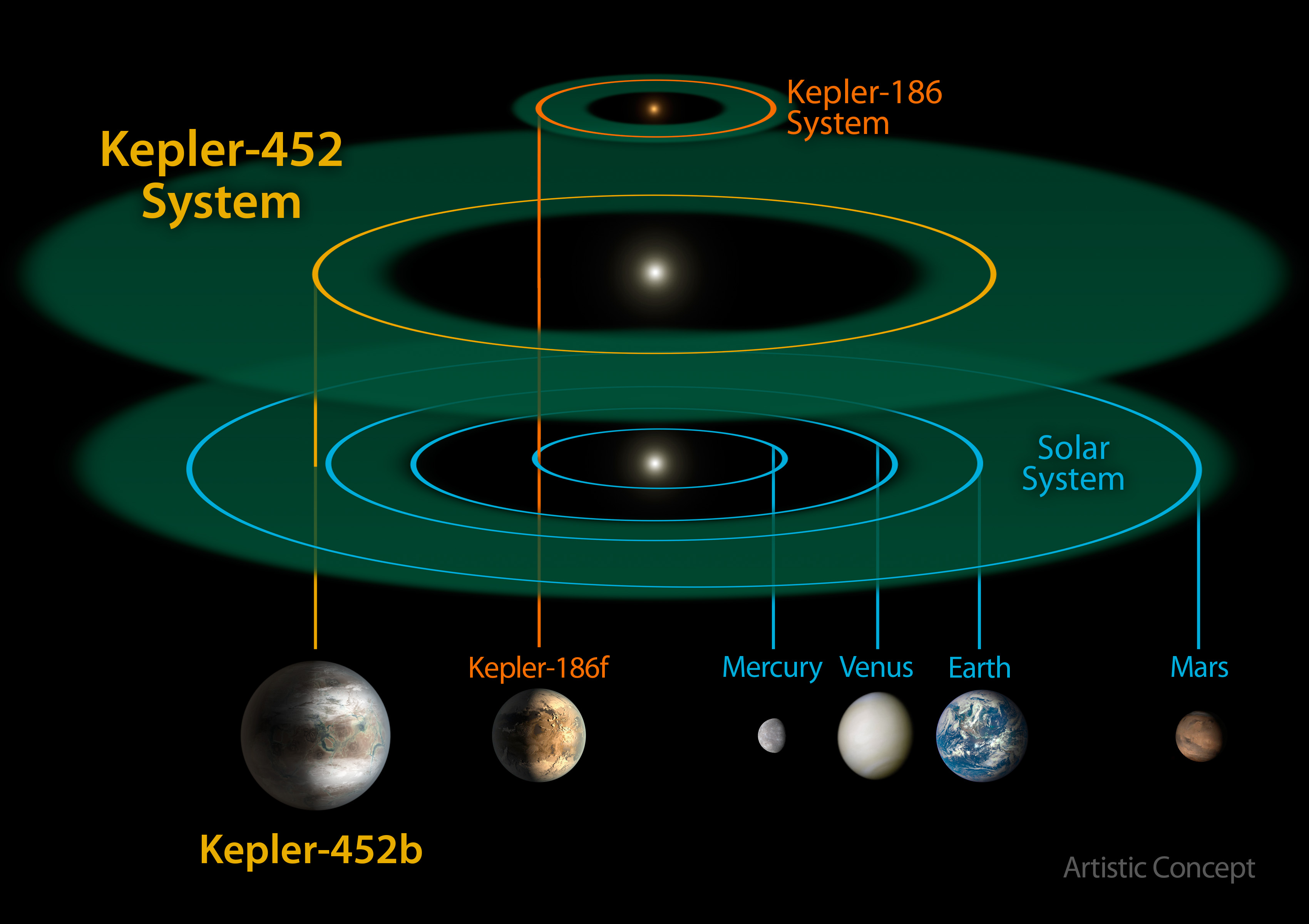 Meet Kepler-452b: Earth's older, bigger cousin