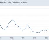 Bank of Japan's QE efforts seen stimulating inflation