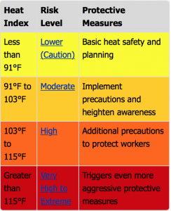 The app calculates risk of heat illness based on the following chart. Courtesy of OSHA.