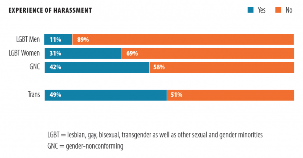 Transgender scientists experience some of the highest levels of harassment of all LGBTQ people. Courtesy of LGBT Climate in Physics, American Physical Society.
