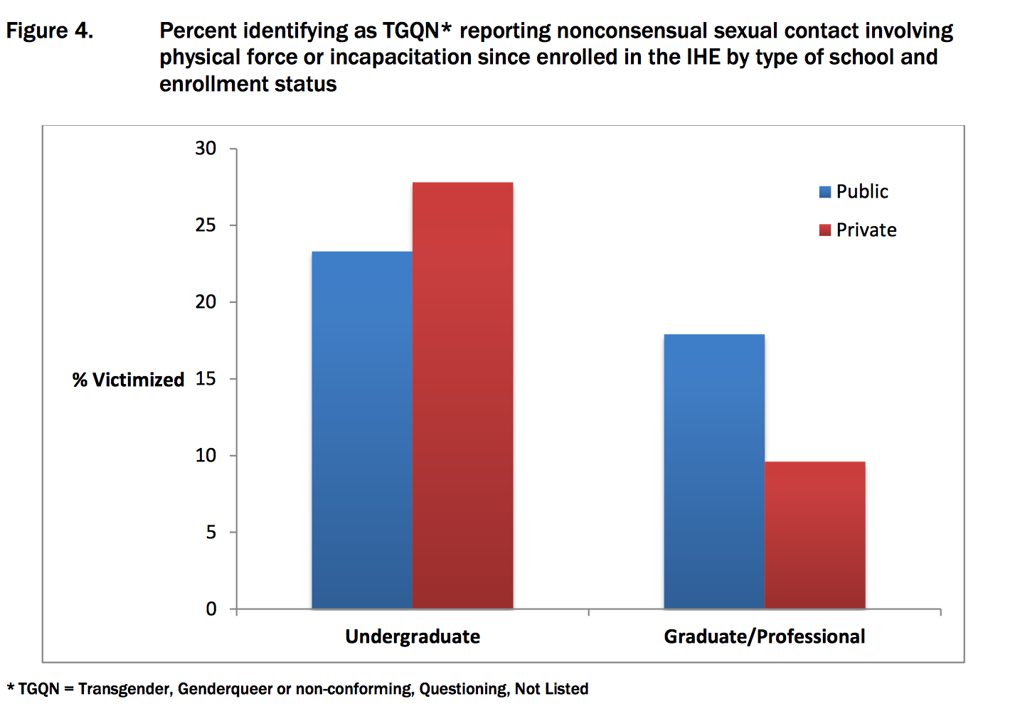 According to a survey conducted by the AAU, undergraduate TGQN students experienced more harassment than graduate students.