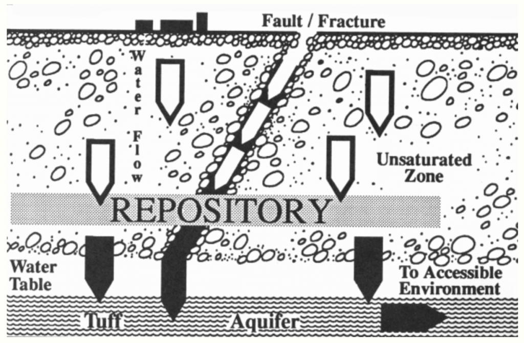 Illustration of the aquifer near the proposed repository at Yucca Mountain. Photo courtesy of the state of Nevada.