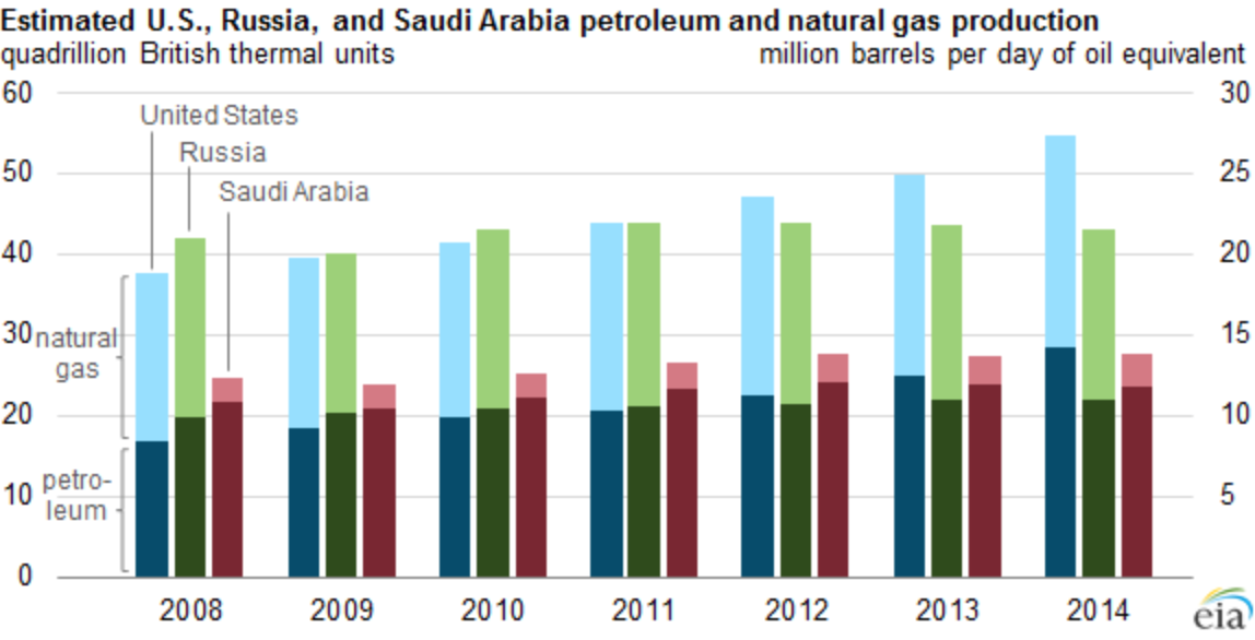 US production of oil and gas versus Russia and Saudi Arabia. Photo courtesy of US Energy Information Administration.