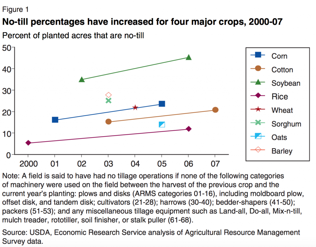 No-till systems are increasing in the U.S. Chart courtesy of USDA.