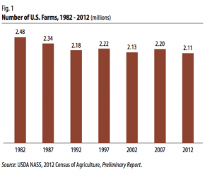 Number of farms. Photo courtesy of the USDA.