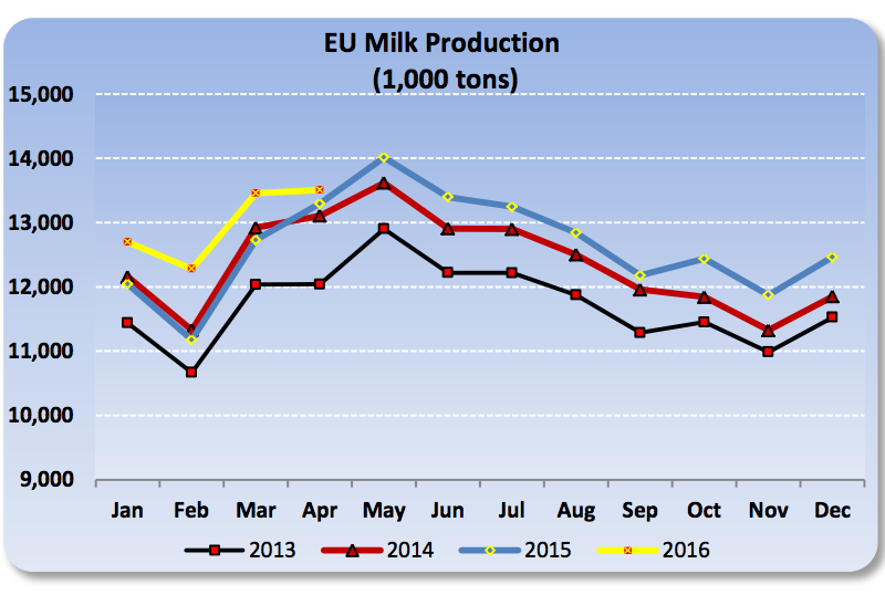 EU prices will continue to increase by one percent according to the USDA. Chart courtesy of the USDA.