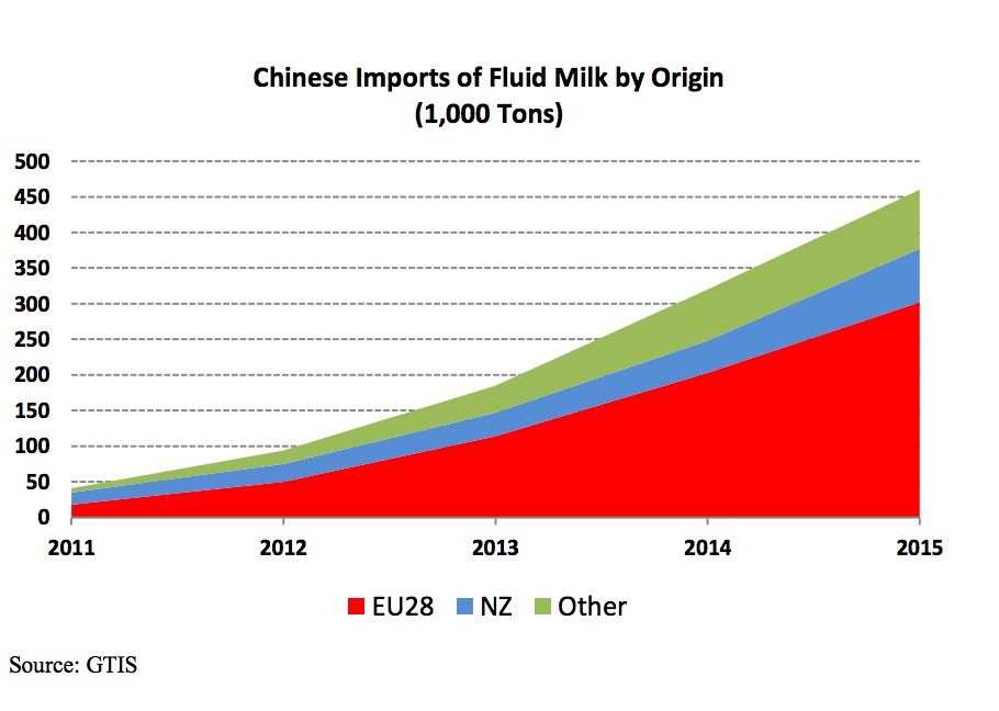 China might import a significant amount of the global milk surplus. Chart courtesy of the USDA.