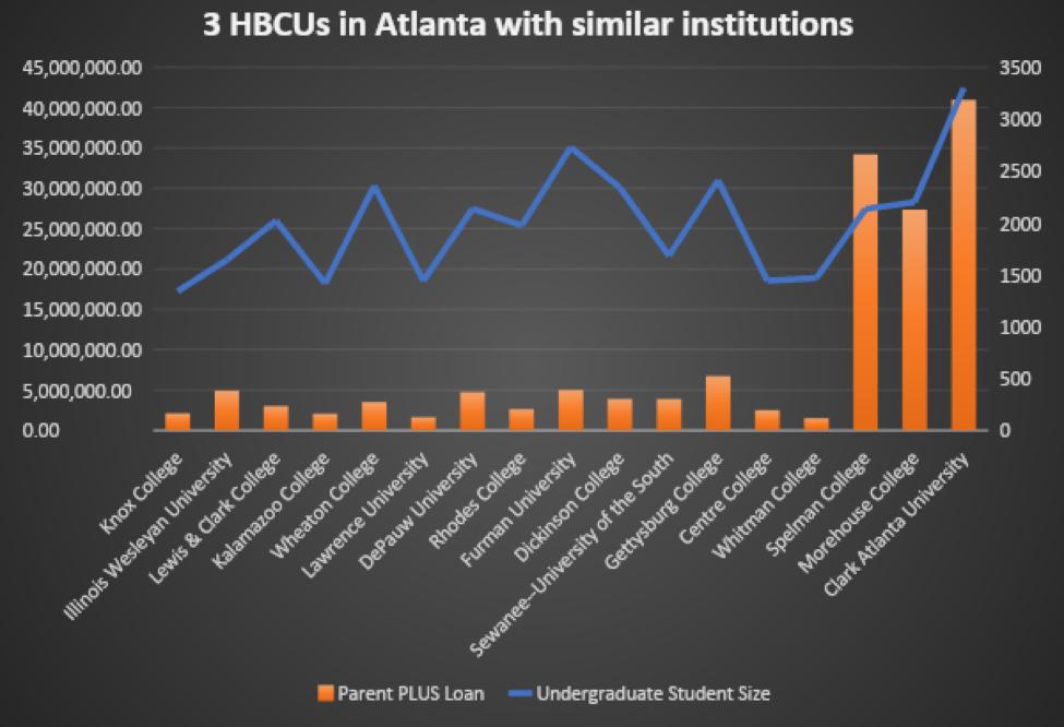3 hbcu in Atlanta Georgia