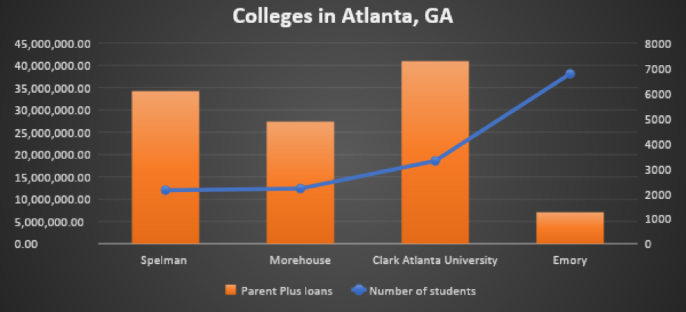 What does data tell us about parents borrowing at HBCUs?
