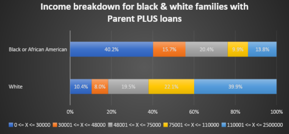 income breakdown