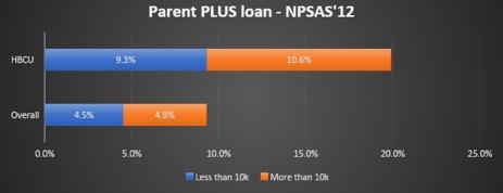 parent plus loan npsas 12