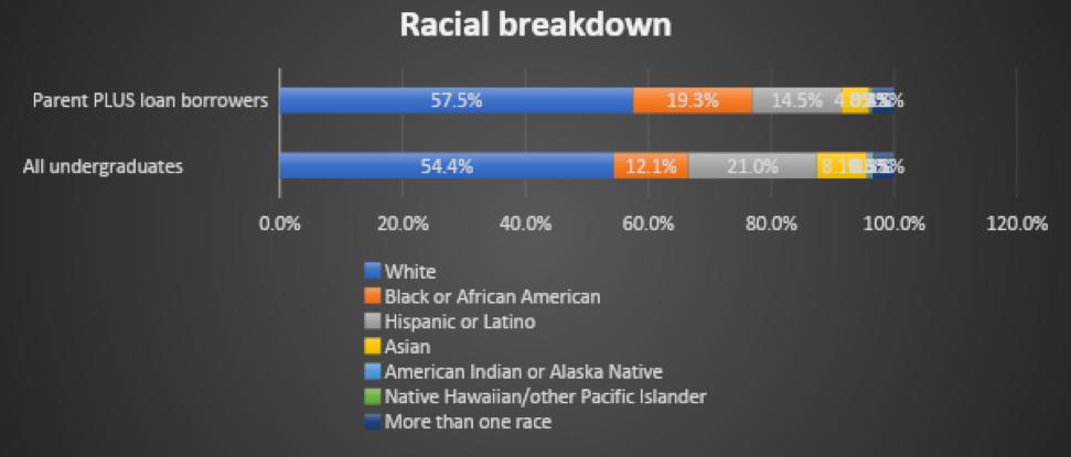 racial breakdown