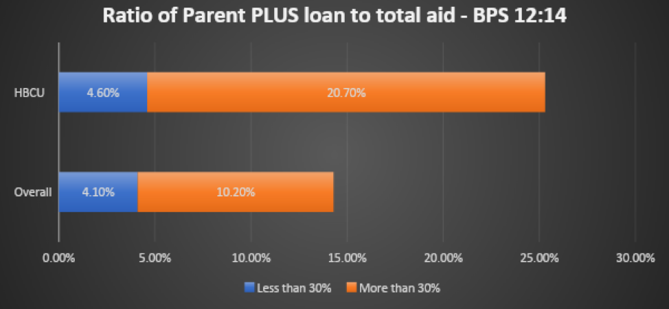ratio of parent plus loan