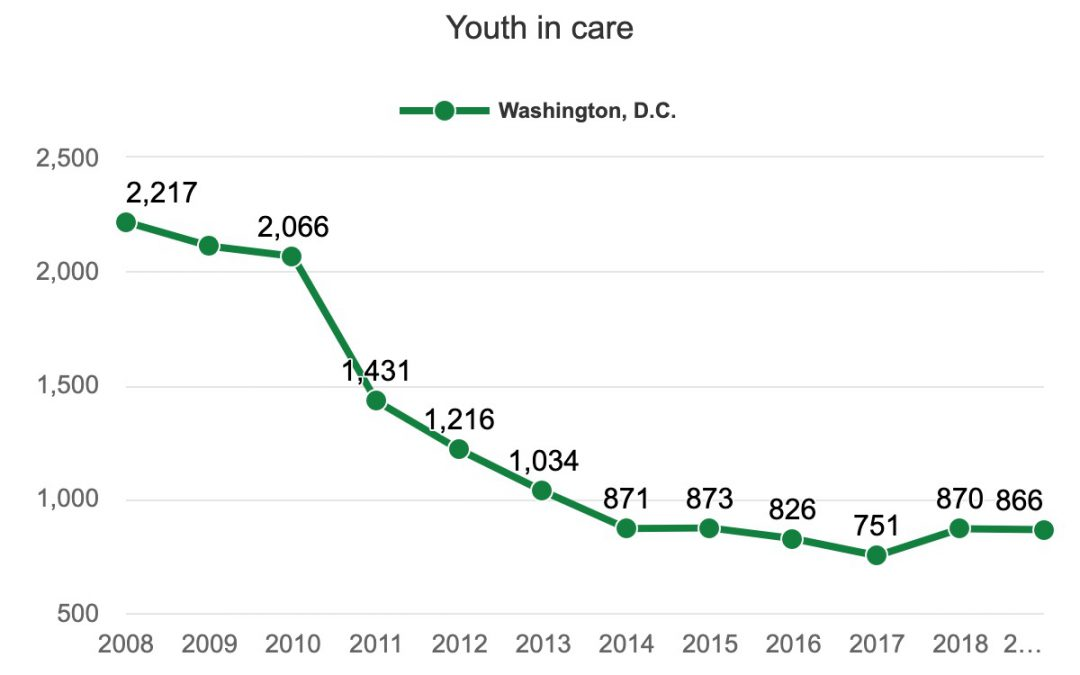 Washington foster care system pushes for greater family placement